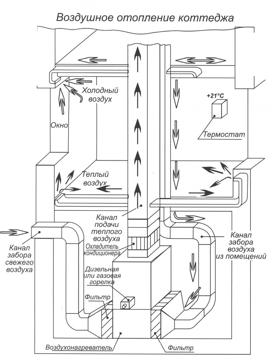 Отопление с вентиляцией