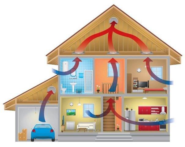 Плюсы воздушного отопления с вентиляцией